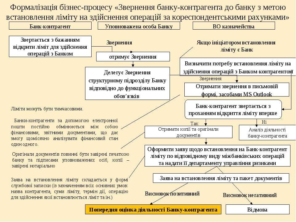 Формалізація бізнес-процесу «Звернення банку-контрагента до банку з метою вст...