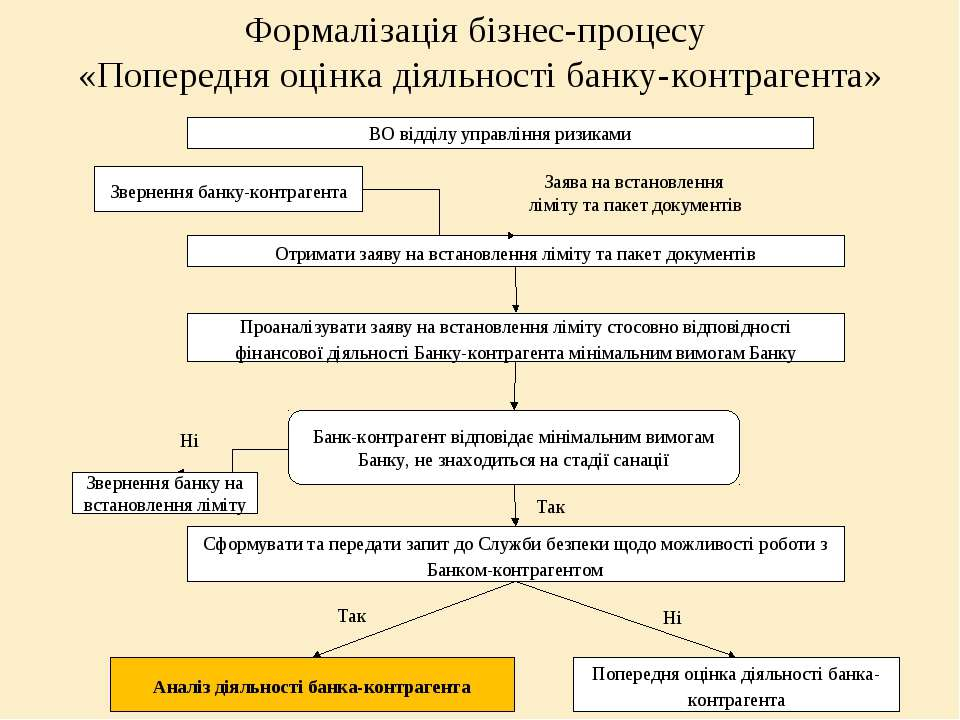 Формалізація бізнес-процесу «Попередня оцінка діяльності банку-контрагента»