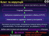 Блат та корупція Засновані на репутаціях неформальні мережі міжособового взає...
