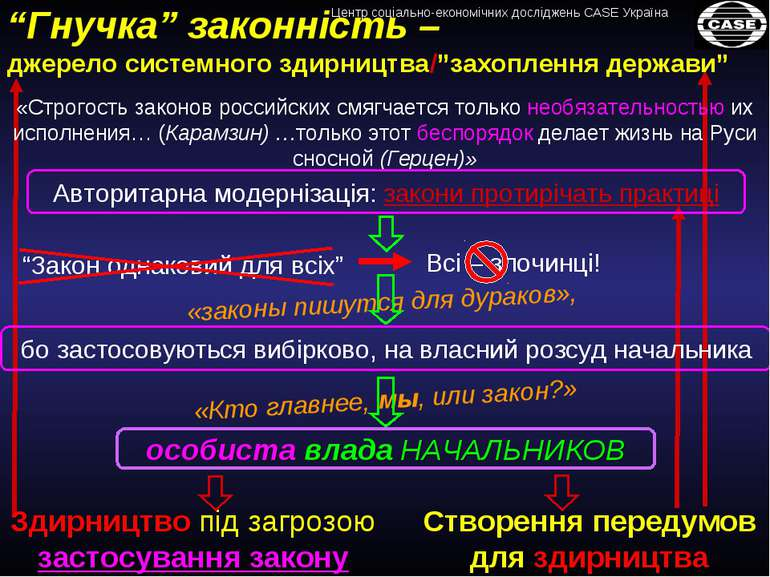 особиста влада НАЧАЛЬНИКОВ «Строгость законов российских смягчается только не...