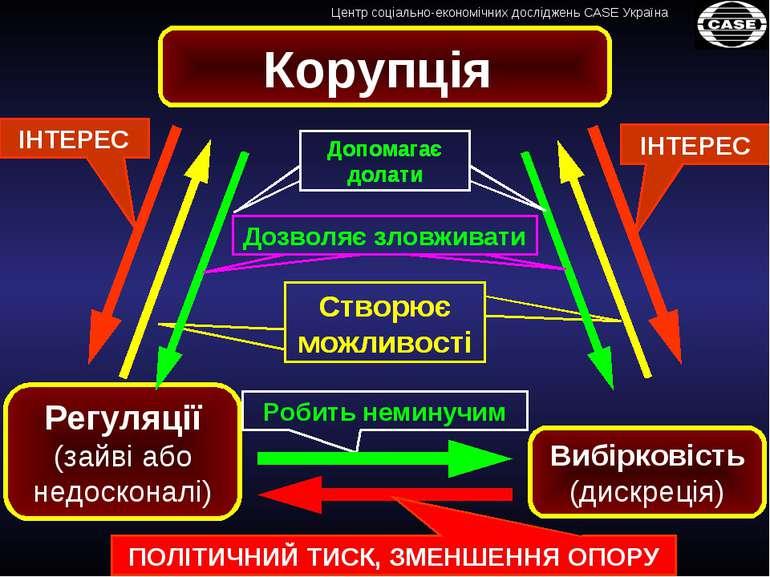 Регуляції (зайві або недосконалі) Корупція Вибірковість (дискреція)