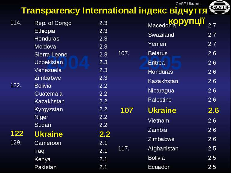 2005 2004 Transparency International індекс відчуття корупції Macedonia 2.7 ...