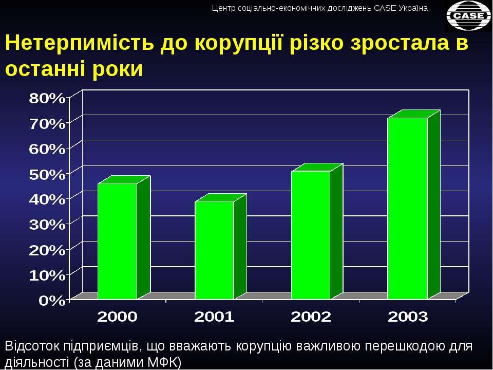 Нетерпимість до корупції різко зростала в останні роки Відсоток підприємців, ...