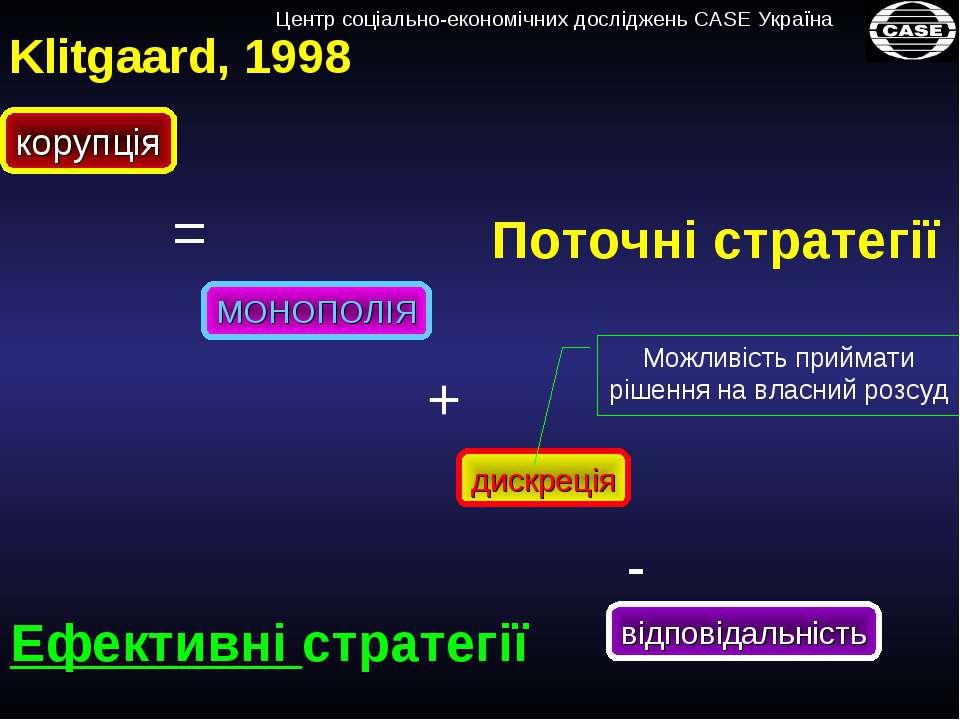 = корупція МОНОПОЛІЯ дискреція відповідальність - + Klitgaard, 1998 Поточні с...