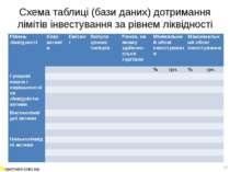 Схема таблиці (бази даних) дотримання лімітів інвестування за рівнем ліквідно...