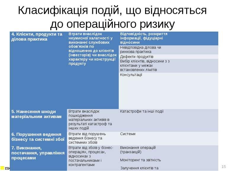 Класифікація подій, що відносяться до операційного ризику * 4. Клієнти, проду...