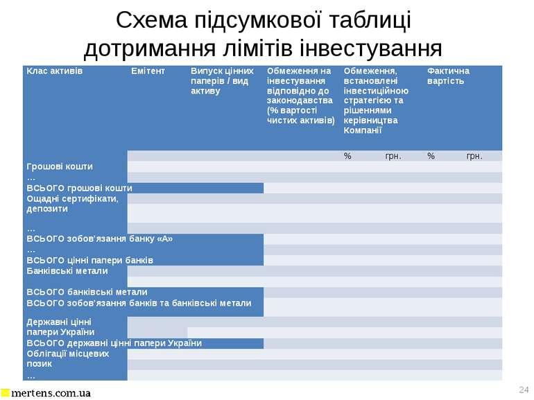 Схема підсумкової таблиці дотримання лімітів інвестування * Клас активів Еміт...