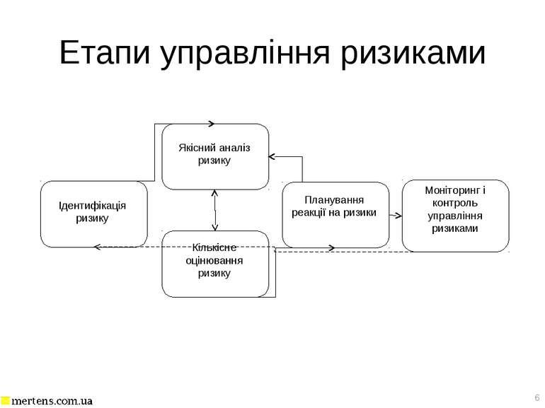 Етапи управління ризиками *