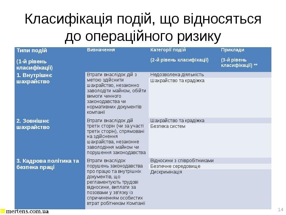 Класифікація подій, що відносяться до операційного ризику * Типи подій (1-й р...