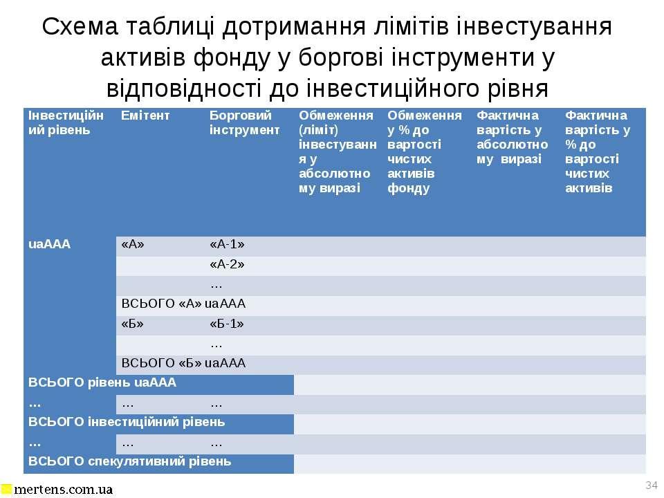 Схема таблиці дотримання лімітів інвестування активів фонду у боргові інструм...