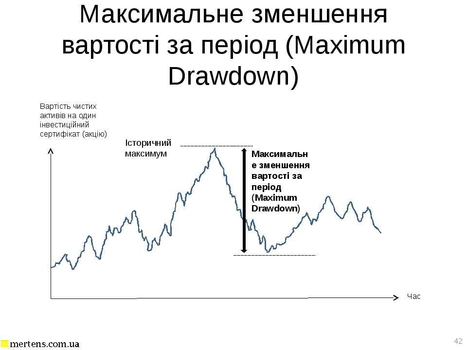 Максимальне зменшення вартості за період (Maximum Drawdown) *