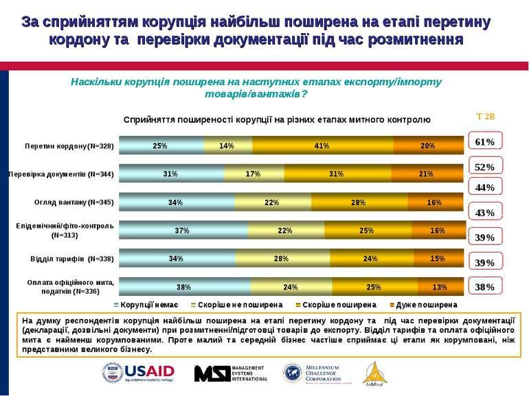 За сприйняттям корупція найбільш поширена на етапі перетину кордону та переві...