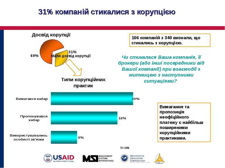 31% компаній стикалися з корупцією Чи стикалася Ваша компанія, її брокери (аб...