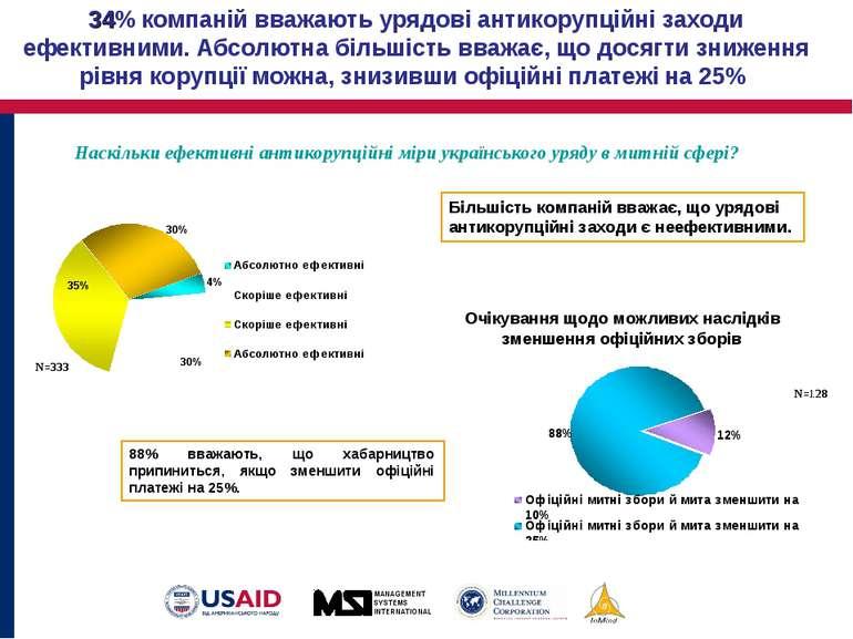 34% компаній вважають урядові антикорупційні заходи ефективними. Абсолютна бі...
