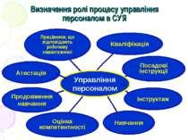 Визначення ролі процесу управління персоналом в СУЯ