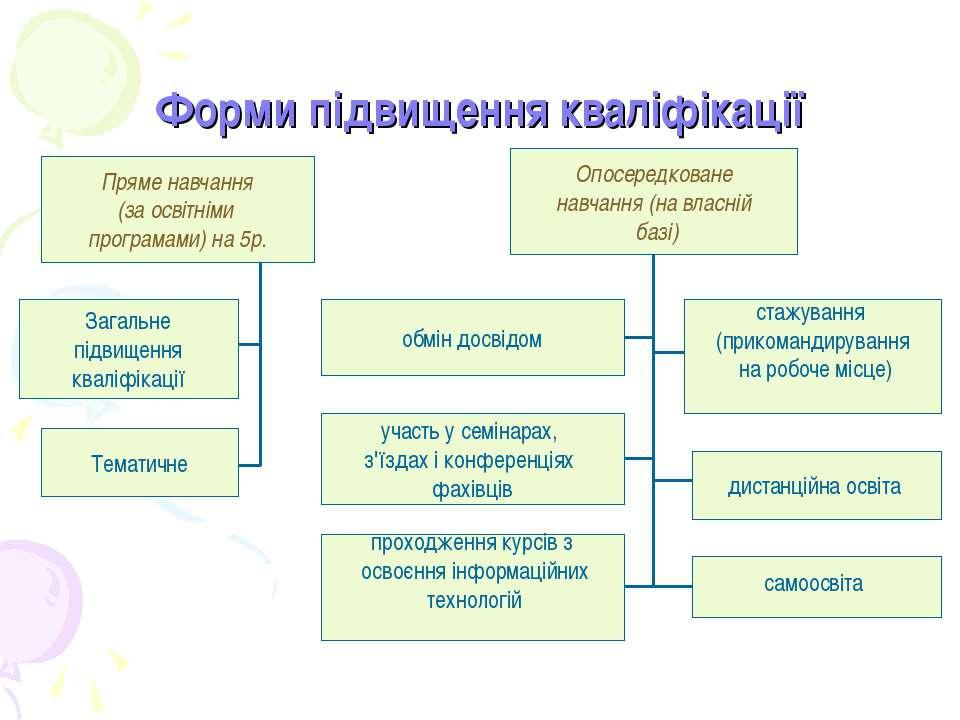 Форми підвищення кваліфікації Пряме навчання (за освітніми програмами) на 5р....
