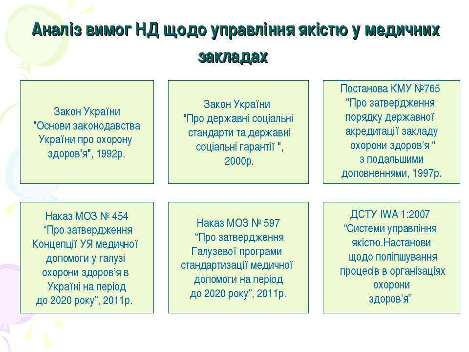 """Аналіз вимог НД щодо управління якістю у медичних закладах Наказ МОЗ № 454 """"П..."""