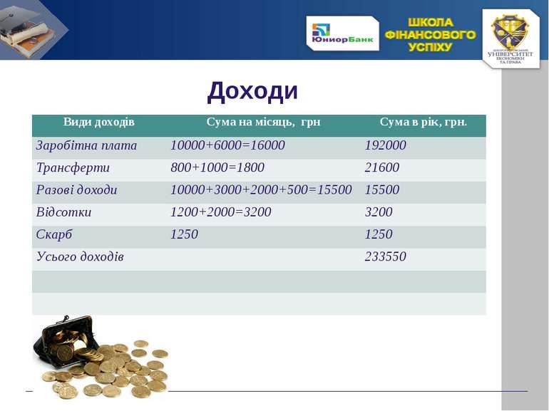 Доходи Види доходів Сума на місяць, грн Сума в рік, грн. Заробітна плата 1000...