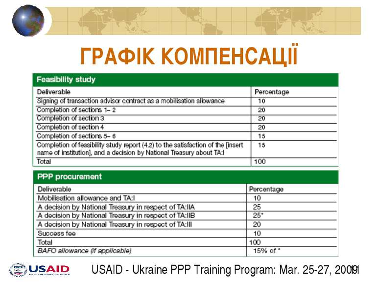 ГРАФІК КОМПЕНСАЦІЇ USAID - Ukraine PPP Training Program: Mar. 25-27, 2009