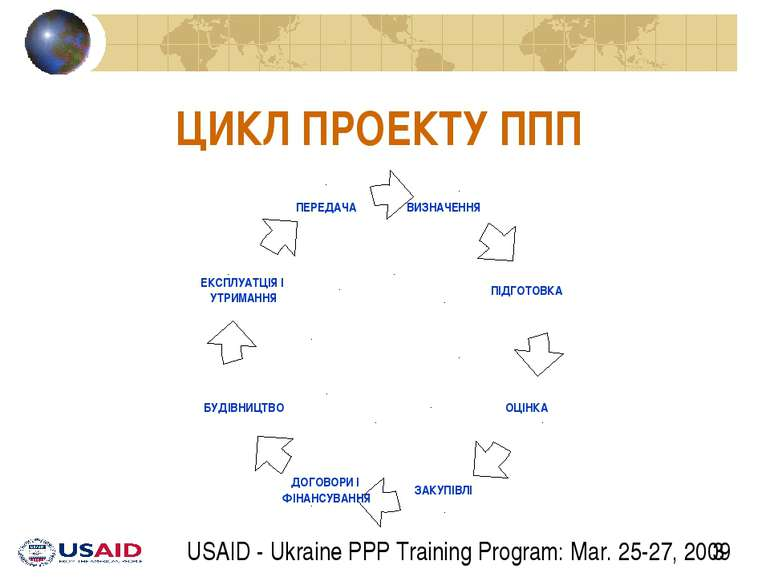 ЦИКЛ ПРОЕКТУ ППП USAID - Ukraine PPP Training Program: Mar. 25-27, 2009
