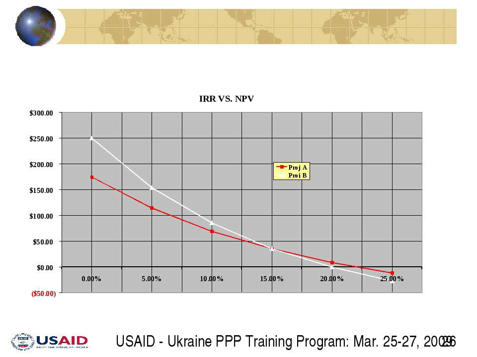 USAID - Ukraine PPP Training Program: Mar. 25-27, 2009