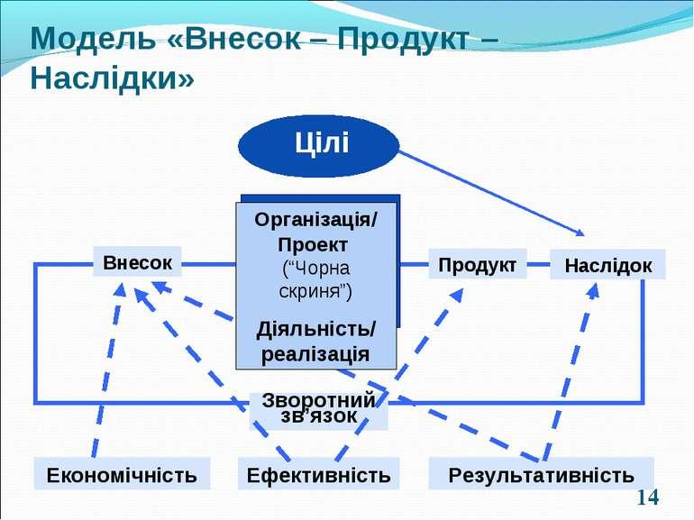 * Внесок Продукт Наслідок Зворотний зв'язок Економічність Ефективність Резуль...