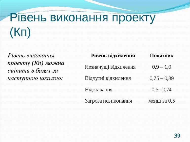 * Рівень виконання проекту (Кп) Рівень виконання проекту (Кп) можна оцінити в...