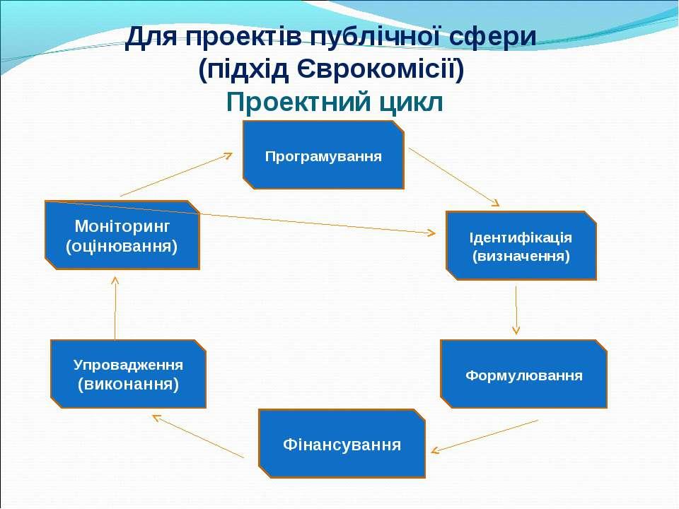 Для проектів публічної сфери (підхід Єврокомісії) Проектний цикл Програмуванн...