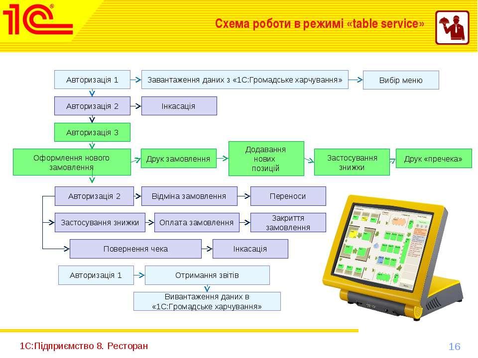 1С:Підприємство 8. Ресторан Схема роботи в режимі «table service» Авторизація...