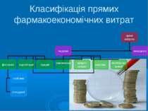 Класифікація прямих фармакоекономічних витрат