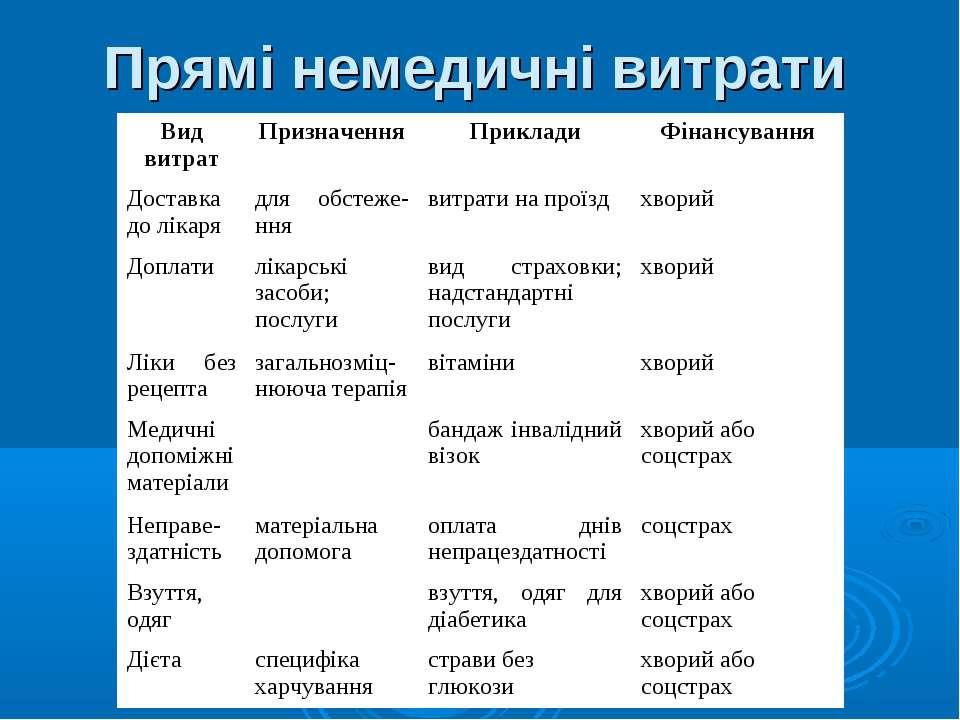 Прямі немедичні витрати Вид витрат Призначення Приклади Фінансування Доставка...