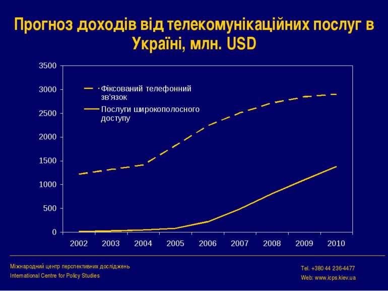 Прогноз доходів від телекомунікаційних послуг в Україні, млн. USD Міжнародний...