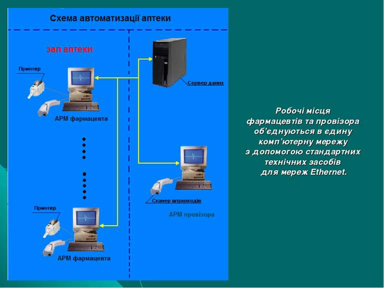 Робочі місця фармацевтів та провізора об'єднуються в єдину комп'ютерну мережу...