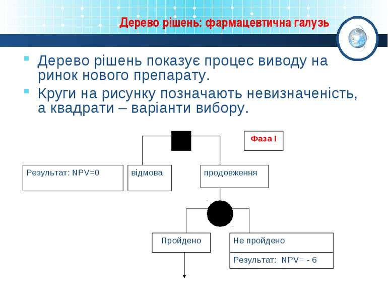 Дерево рішень: фармацевтична галузь Дерево рішень показує процес виводу на ри...