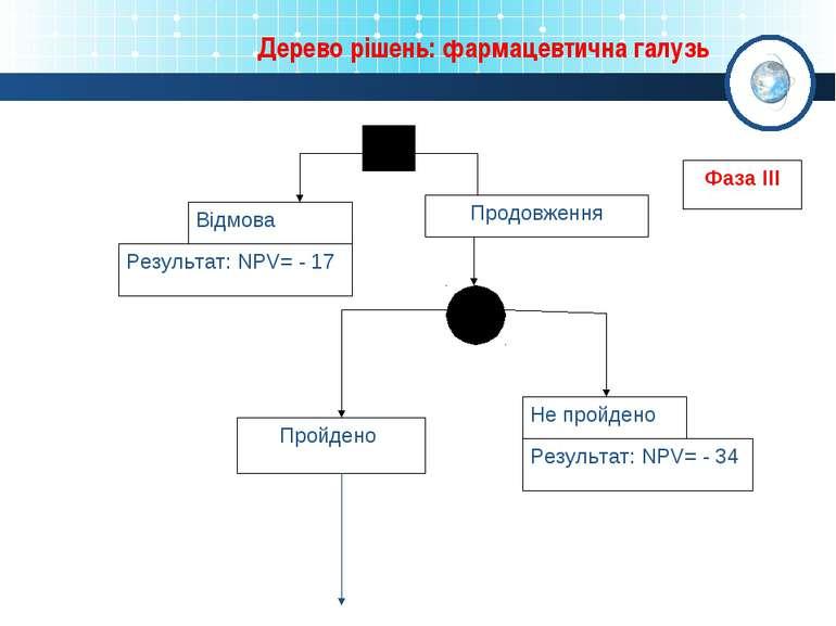 Дерево рішень: фармацевтична галузь Продовження Відмова Пройдено Не пройдено ...