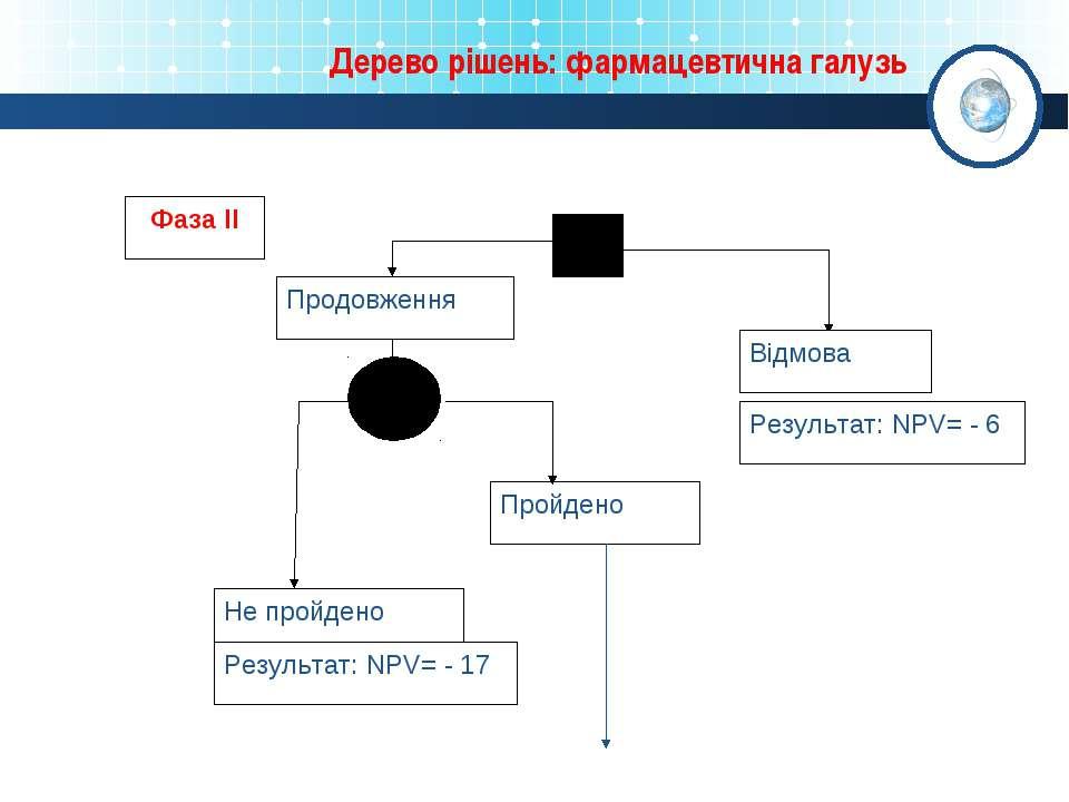 Дерево рішень: фармацевтична галузь Відмова Результат: NPV= - 6 Продовження П...