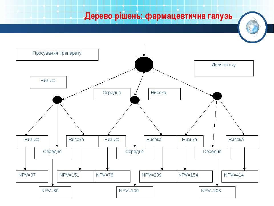 Дерево рішень: фармацевтична галузь