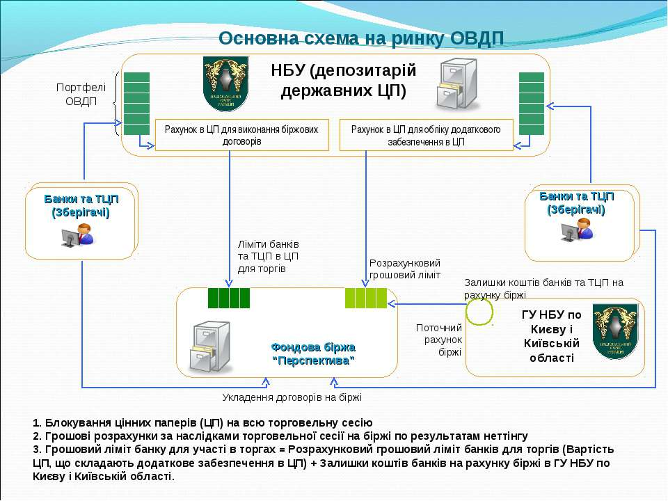 Основна схема на ринку ОВДП НБУ (депозитарій державних ЦП) Банки та ТЦП (Збер...