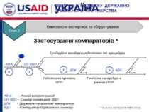 Застосування компараторів * АВ-В – Аналіз витрат-вигод СП ППП – Сканер потенц...