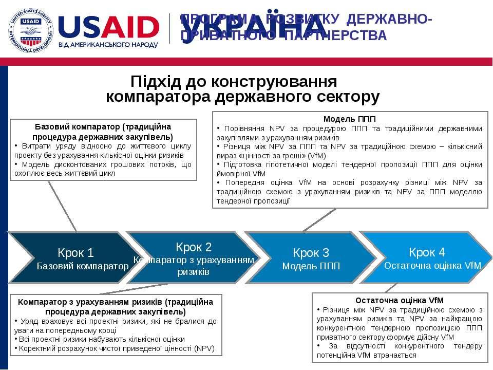 Підхід до конструювання компаратора державного сектору Базовий компаратор (тр...