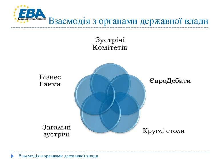 Взаємодія з органами державної влади Взаємодія з органами державної влади