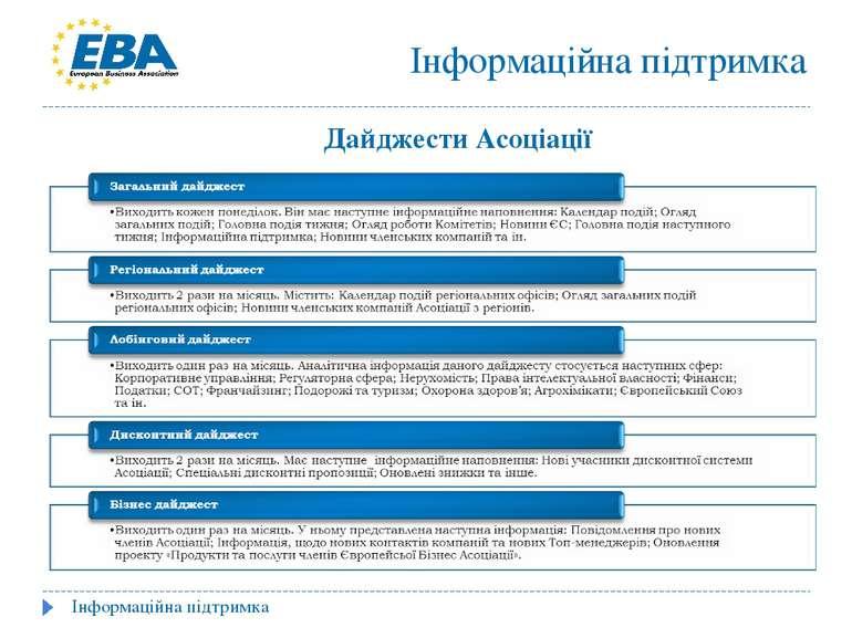 Інформаційна підтримка Інформаційна підтримка Дайджести Асоціації