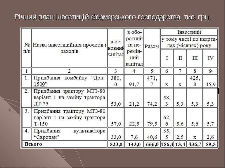 Річний план інвестицій фермерського господарства, тис. грн.