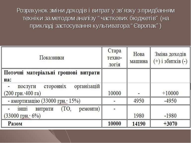 Розрахунок зміни доходів і витрат у зв'язку з придбанням техніки за методом а...