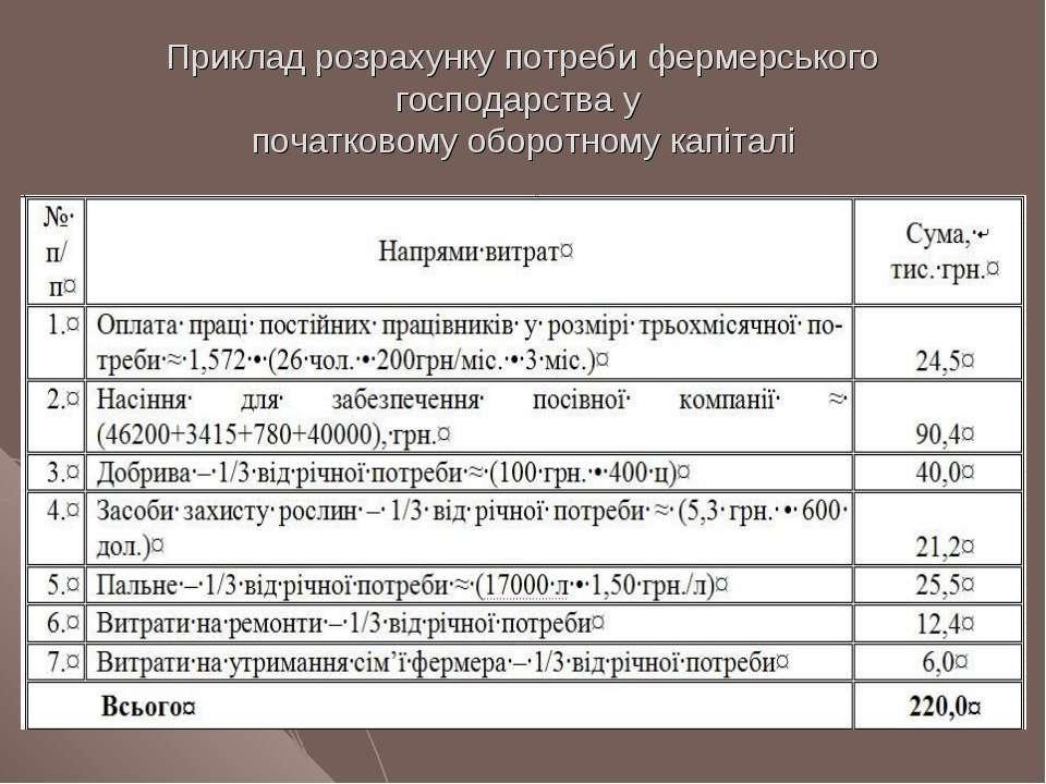 Приклад розрахунку потреби фермерського господарства у початковому оборотному...