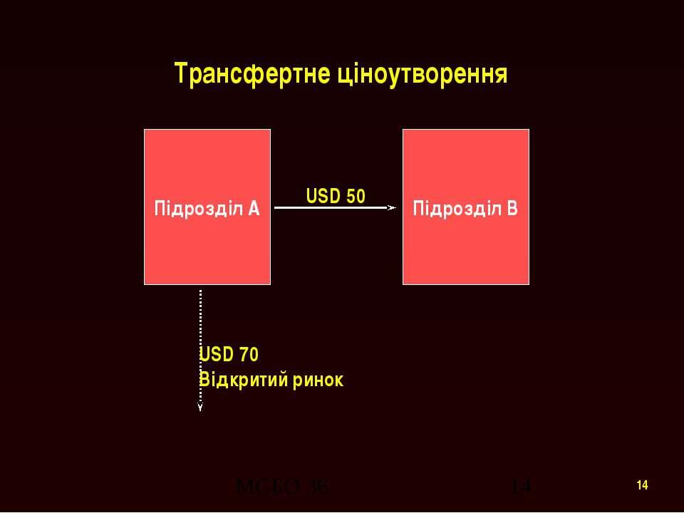 Трансфертне ціноутворення Підрозділ A Підрозділ B USD 50 USD 70 Відкритий рин...