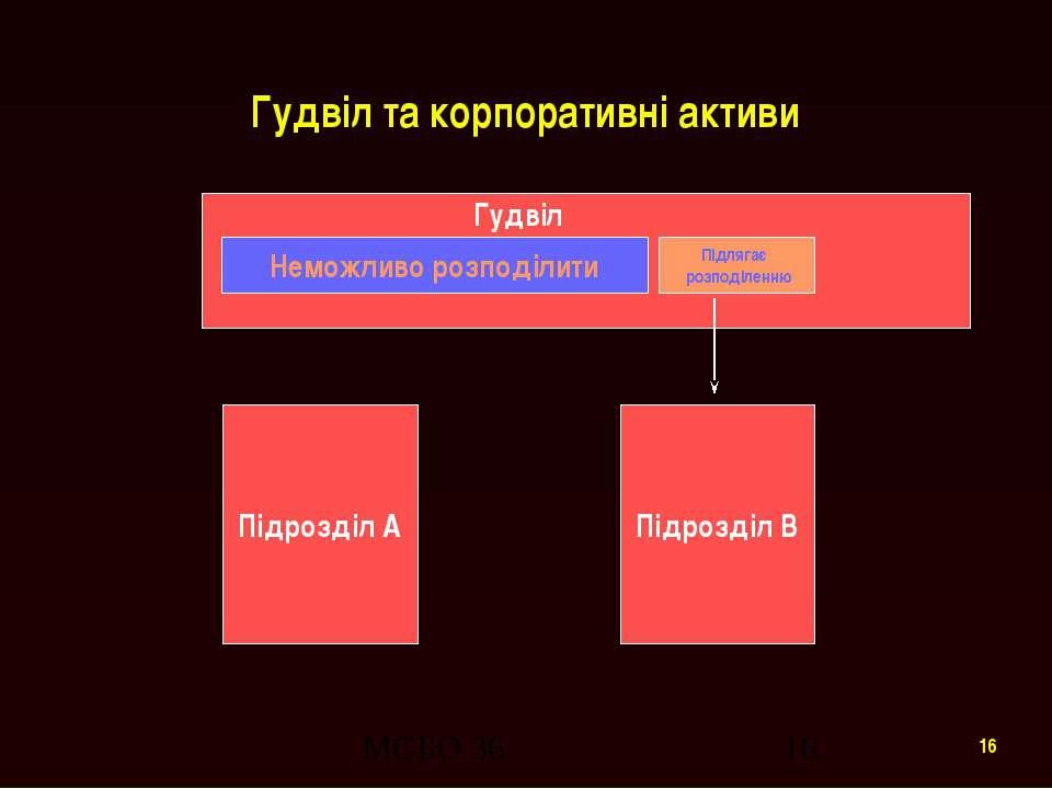 Гудвіл та корпоративні активи Підрозділ A Підрозділ B Неможливо розподілити П...