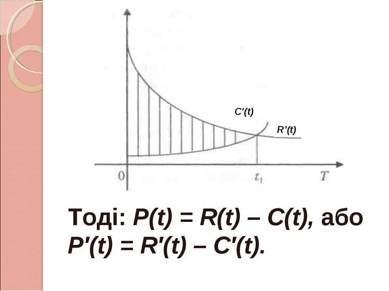 Тоді: Р(t) = R(t) – C(t), або Р′(t) = R′(t) – C′(t). С′(t) R′(t)