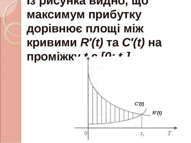 Із рисунка видно, що максимум прибутку дорівнює площі між кривими R′(t) та C′...