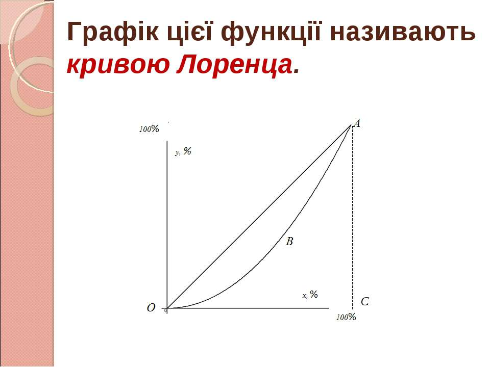 Графік цієї функції називають кривою Лоренца. С